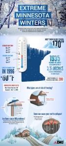 Rapid Restoration Minnesota Winter Damage Prevention